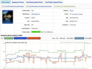 seguire prezzo di un prodotto su amazon